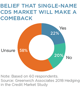 Belief that Single-Name CDS Market Will Make a Comeback