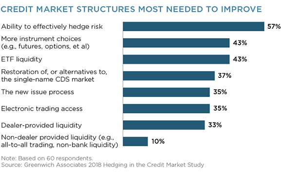 Credit Market Structures Most Needed to Improve