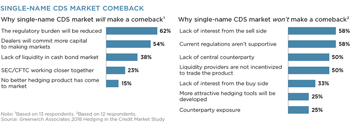 Single-Name CDS Market Comeback