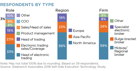 Respondents By Type