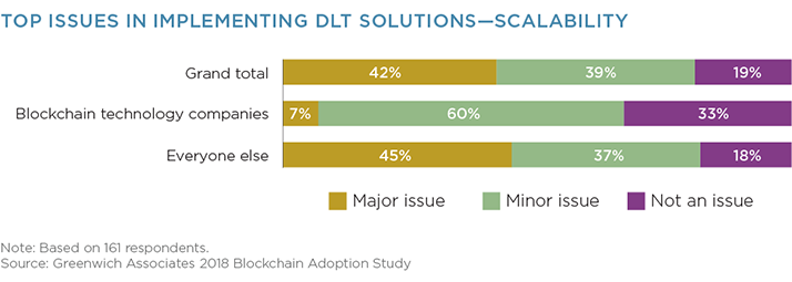 Top Issues in Implementing DLT Solutions - Scalability