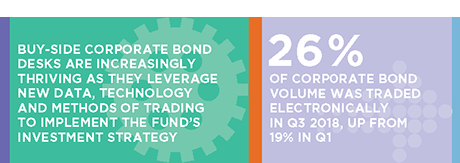 Corporate Bond Trading in 2019 stat bar