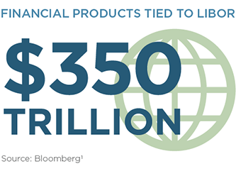 Financial Products Tied to LIBOR