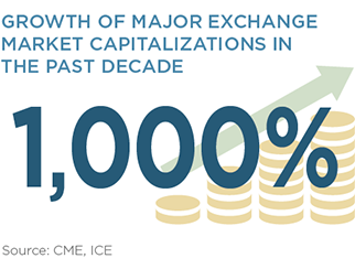 Growth of Major Exchange Market Capitalizations in the Past Decade