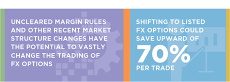 FX Options in the Age of Uncleared Margin Rules