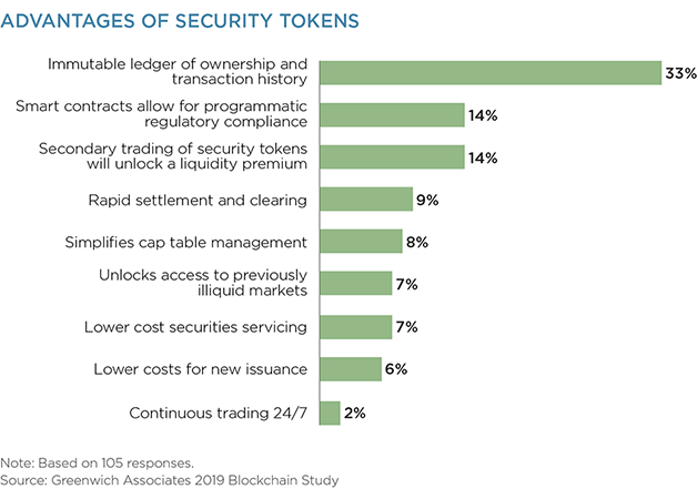 Advantages of Security Tokens