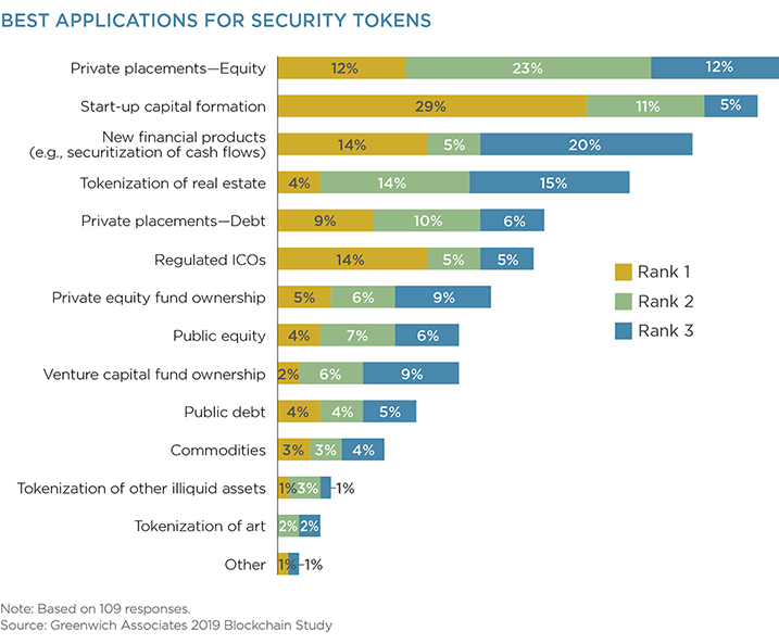 Best Applications for Security Tokens