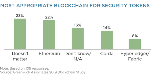 Most Appropriate Blockchain for Security Tokens