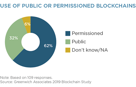 Use of Public or Permissioned Blockchains
