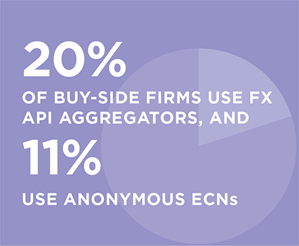 20% of buy-side firms use FX API aggregators, and 11% use anonymous ECNs