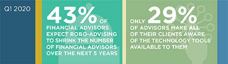 Financial Advisors Differentiate with Trust, Technology stat bar