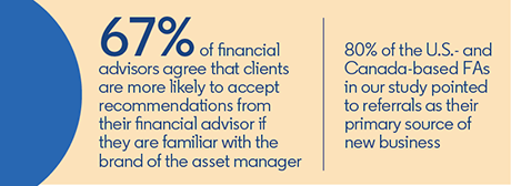 The Changing Role of Media for Financial Advisors stat bar