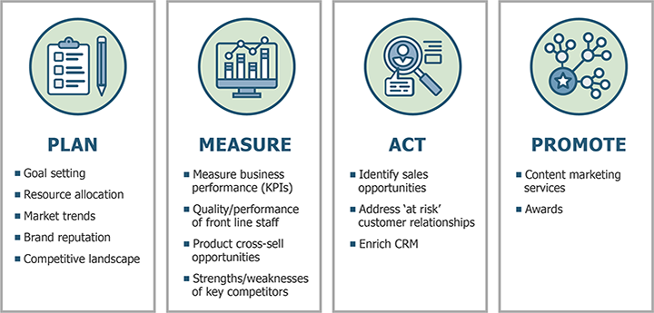 Plan-Measure-Act-Promote