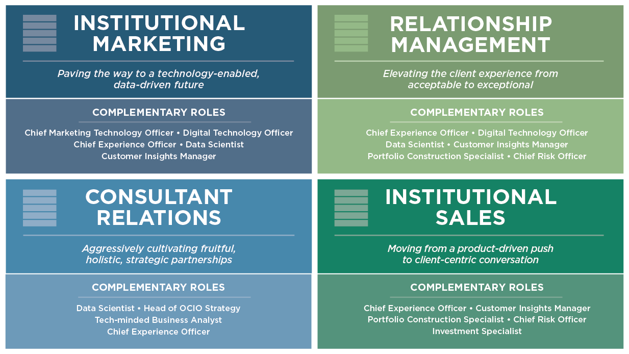 Top Asset Management Talent Profiles