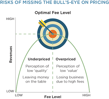 Risks of missing the bull's-eye on pricing